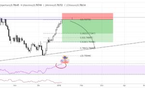 Idea Di Trading AUDUSD – 10 gennaio 2018