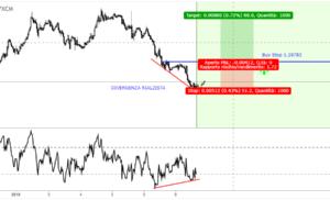Idea Di Trading EUR/USD